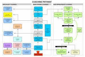 FA Coaching Pathway 2010