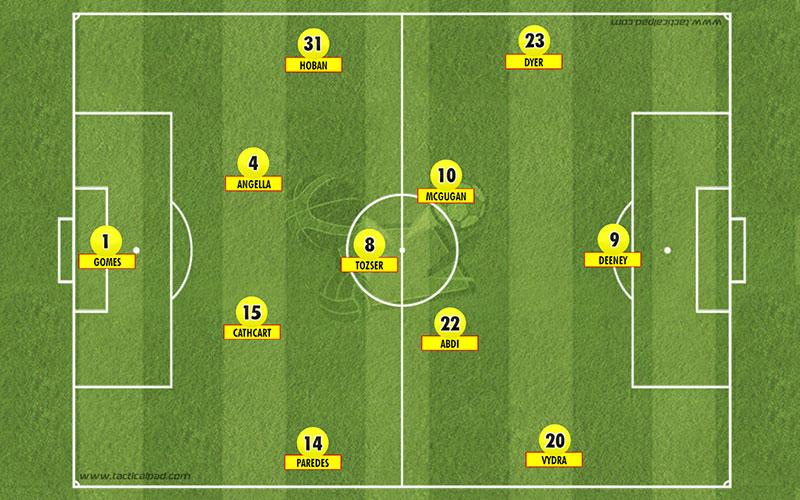 Pre Season 4-3-3 Formation
