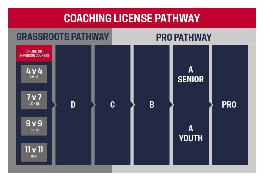 USA Soccer Coaching Path Summary